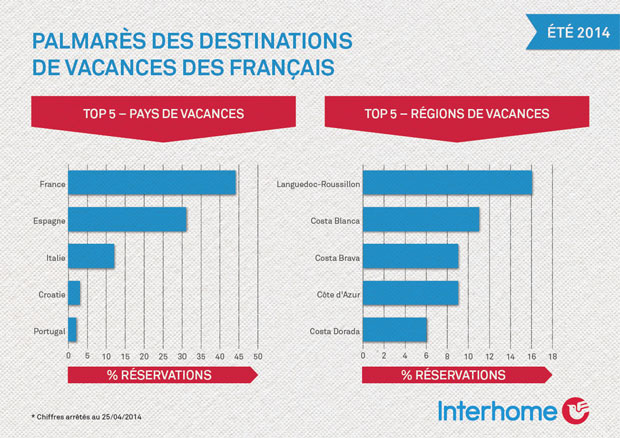 tendances-destinations-ete-2014